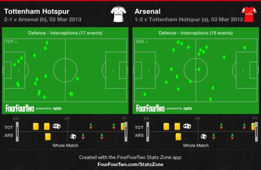 Spurs-Arsenal