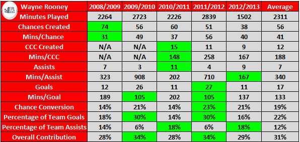 Wayne Rooney's Stats Since 2008. Key - CCC: Clear Cut Chances