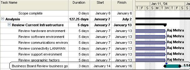 Milestone - Deadline - Deliverables Reccuring Tasks
