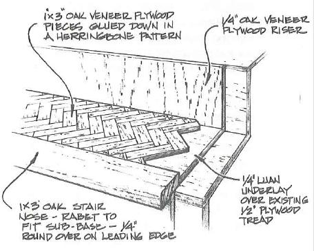 Creating Wood Veneer Stair Treads Epoxyworks