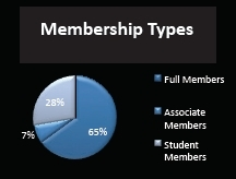 SBL membership: Society Report (November 2010)