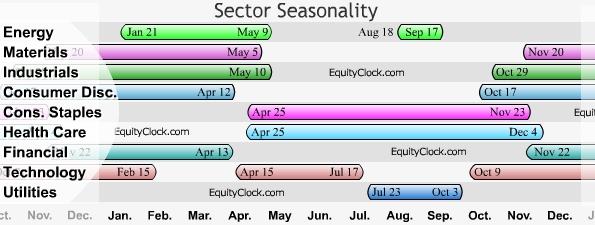 Charts Equity Clock