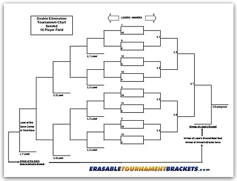 16 Team Double Elimination Seeded Tournament Bracket