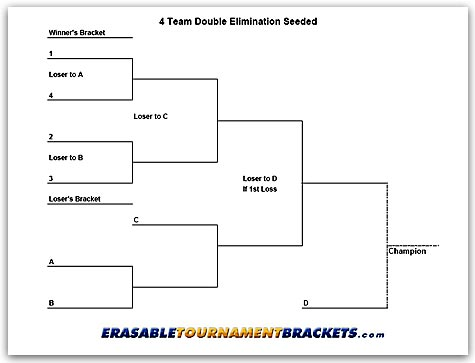 4 Team Double Elimination Seeded Tournament Bracket
