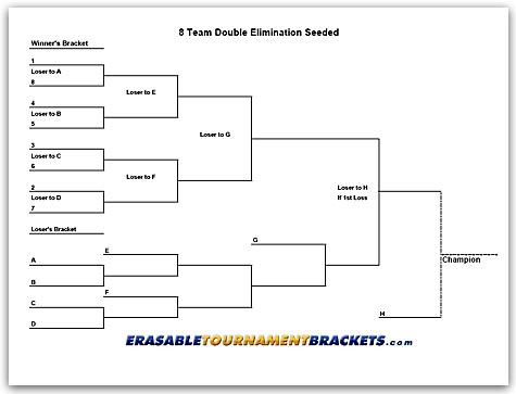 8 Team Double Elimination Seeded Tournament Bracket