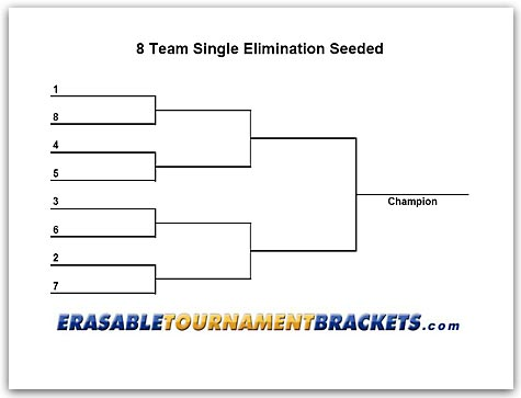 8 Team Single Elimination Seeded Tournament Bracket