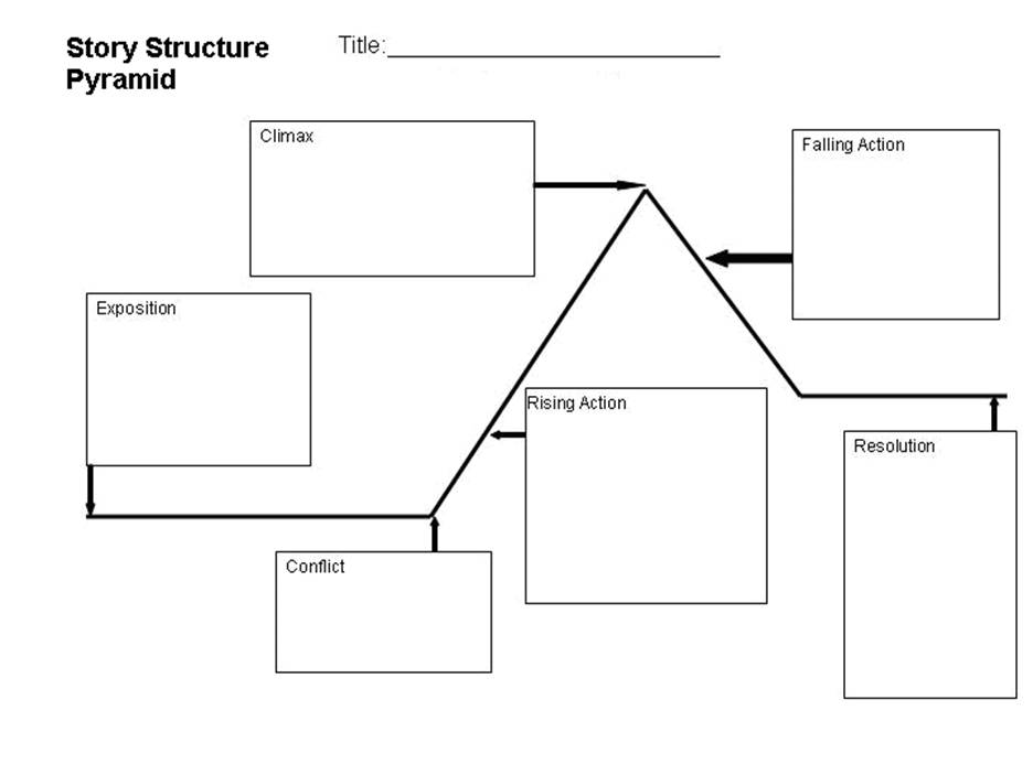 Story Structure Graphic Organizer - blank pyramid template