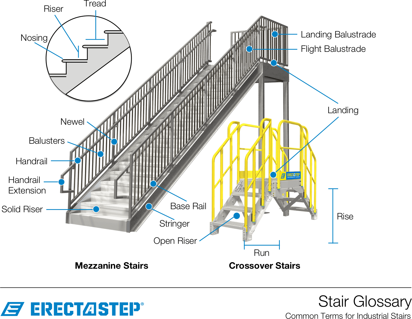 Stair Terminology And Types Industrial Stairs Glossary
