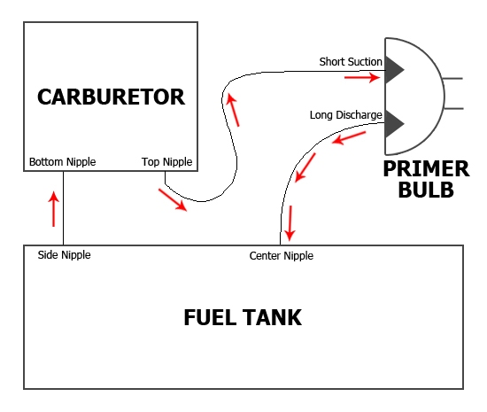 2012 Range Rover Gas Mileage: Weed Eater Gas Line Diagram