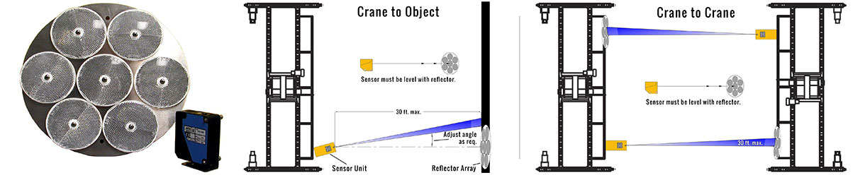 Crane Anti-Collision System Crane Anti-Collision Sensor