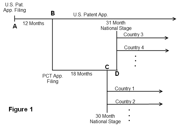 Can I file an international PCT patent application? Chicago Area - provisional patent application example