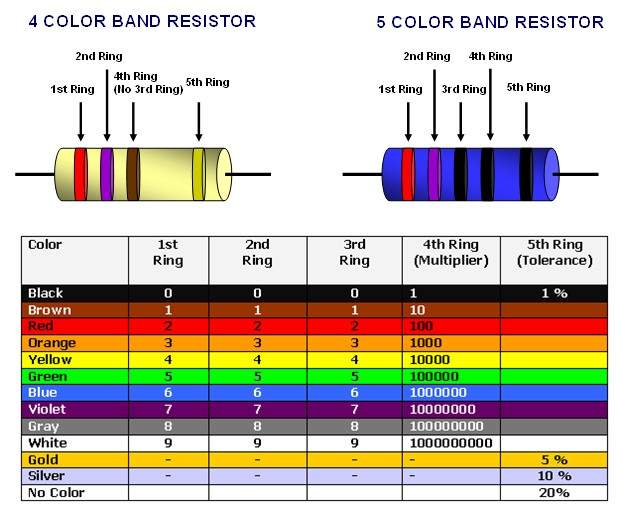 How to read the Resistor value ermicroblog
