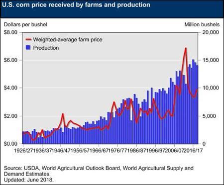 USDA ERS - Feedgrains Sector at a Glance