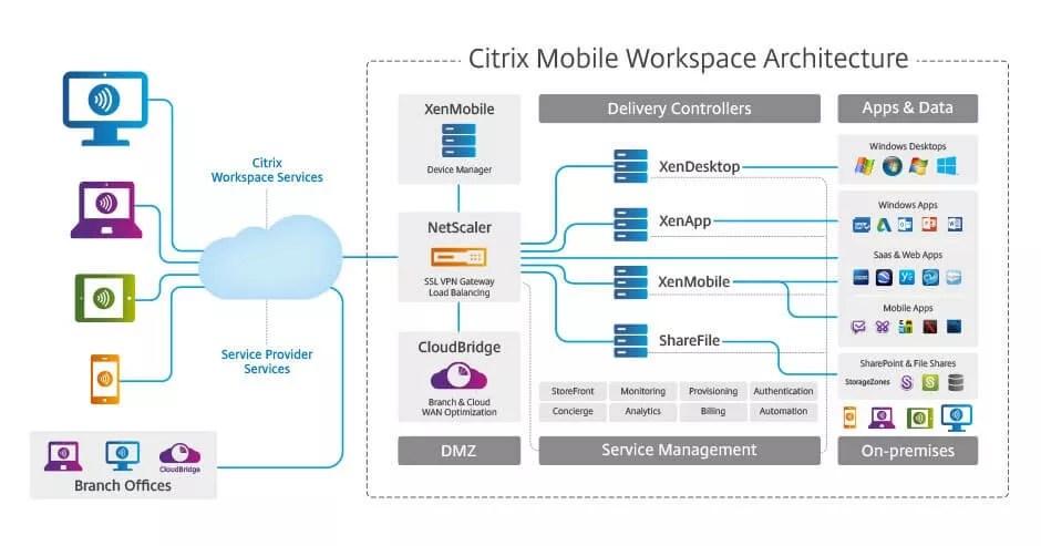 Citrix announces updates of key components within Citrix Workspace