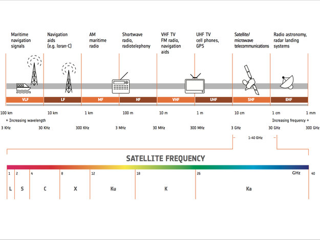 Satellite frequency bands / Telecommunications  Integrated