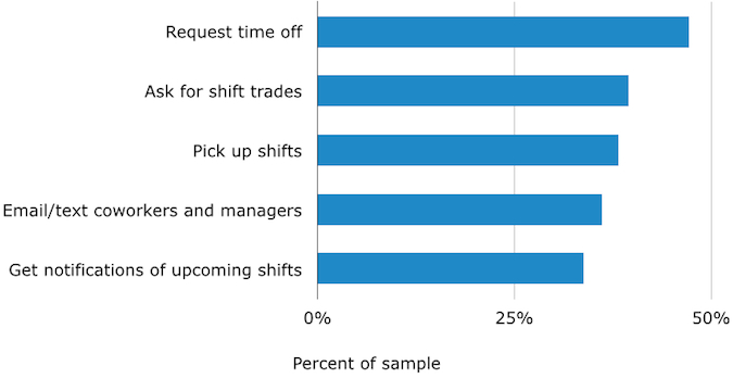 How Does a Mobile Scheduling App Give Shift Workers Flexibility - shift workers schedule