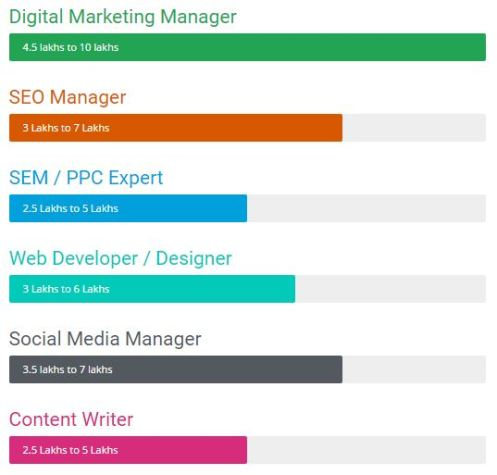 Digital Marketing Jobs and Salary