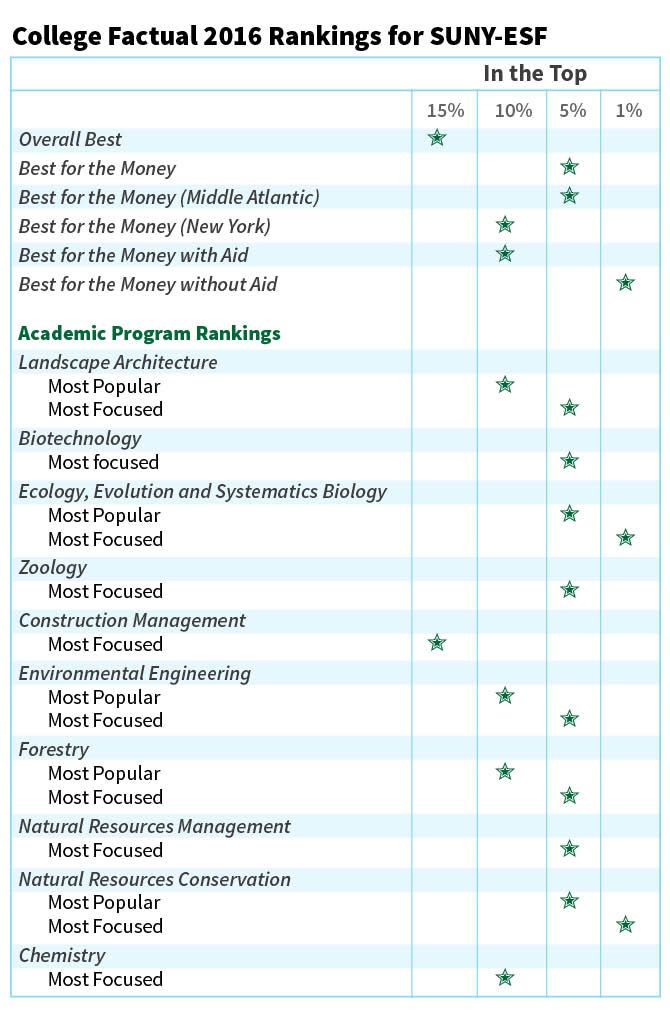 Rankings  Ratings About SUNY ESF
