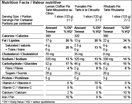 Canada Nutrition Facts Label Templates Food Labeling Software