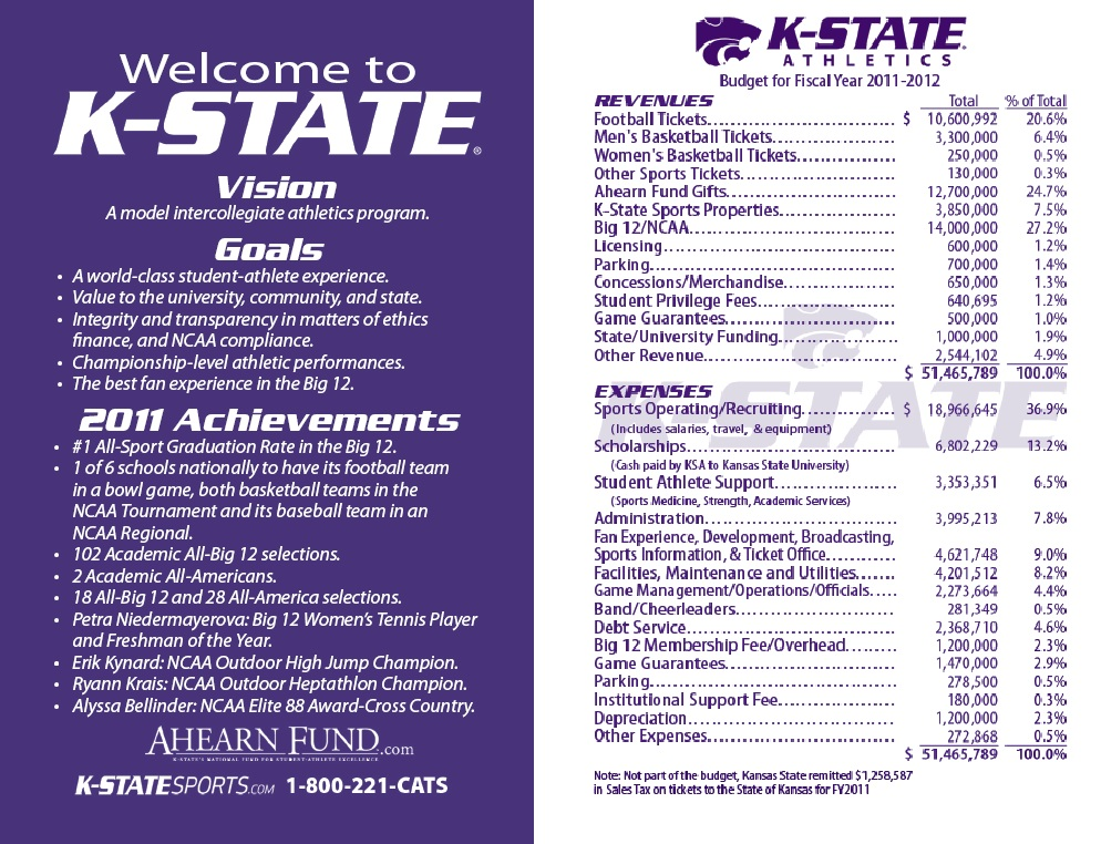 Kansas State most profitable athletic department in 2010-11 - The