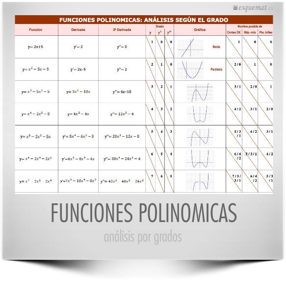 Funciones polinómicas, análisis por grados Esquemat - funciones