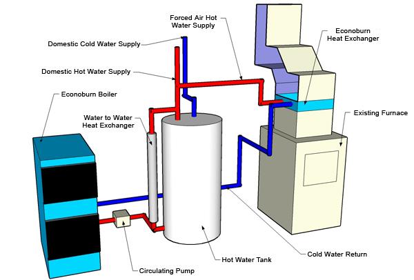 process flow chart Fuel Up! LNG Pinterest Project management - process flow diagram in word