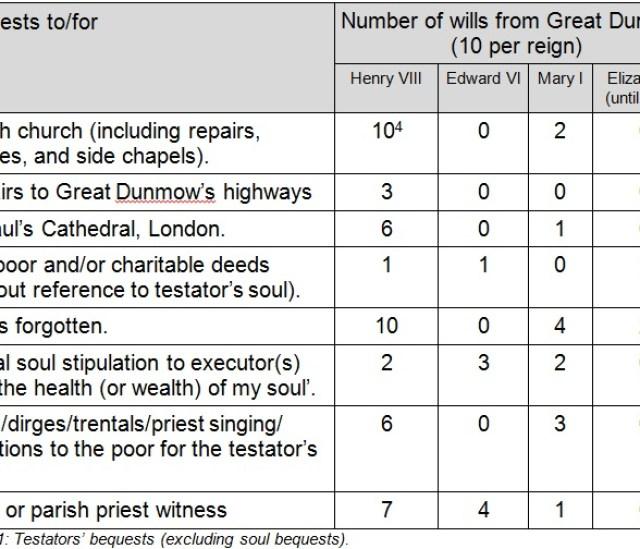 Great Dunmows Tudor Wills Testators bequests