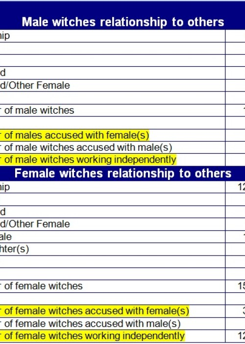 Essex witchcraft indictments 1560-1603