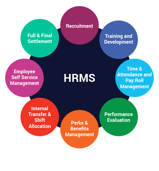 best hrms software