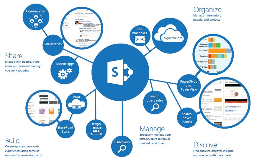 What is SharePoint and why do you need it - eStorm Australia