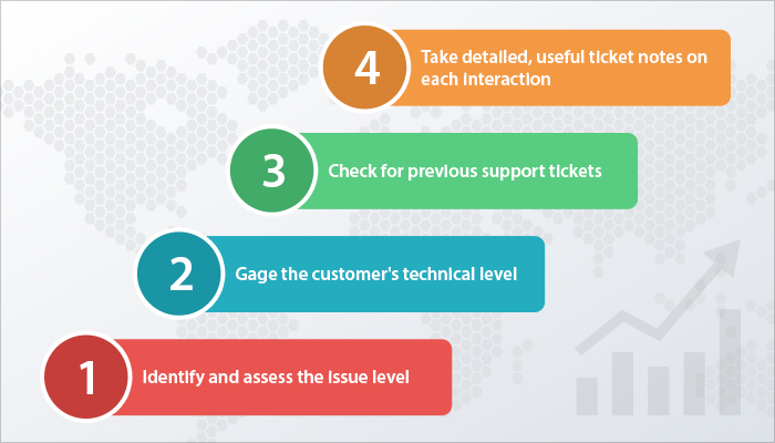 4 Top Tips To Boost Technical Customer Support - Etech