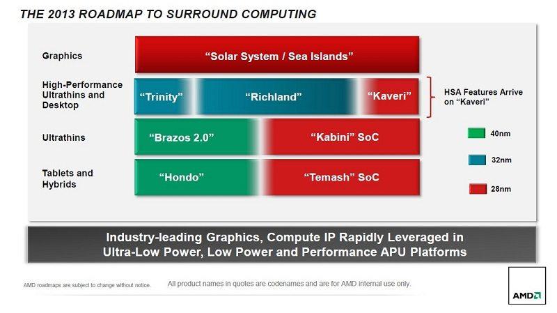 AMD_richland_1