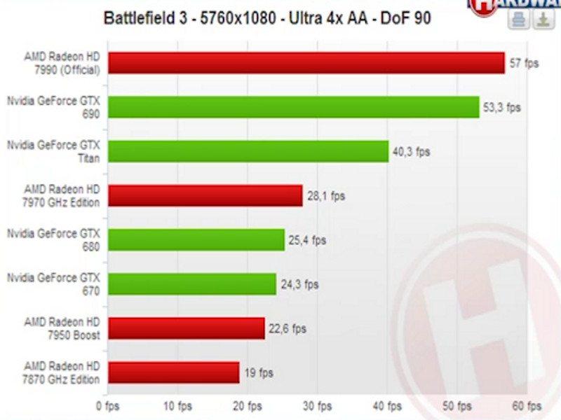 Radeon-HD-7990-Battlefield-3
