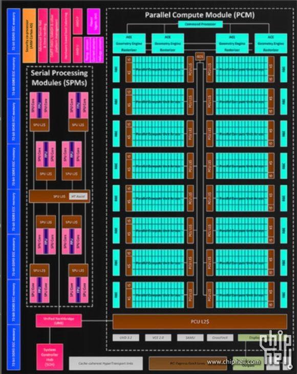 AMD-Volcanic-Islands-diagram
