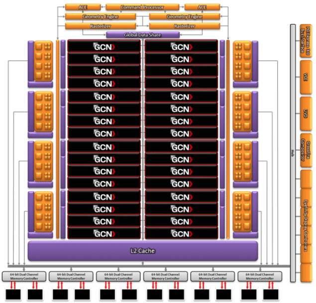AMD_GCN_diagram