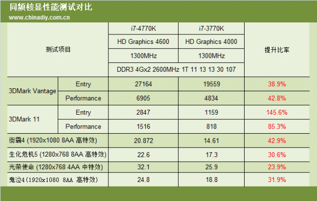 Intel_haswell_4770K_Review_7