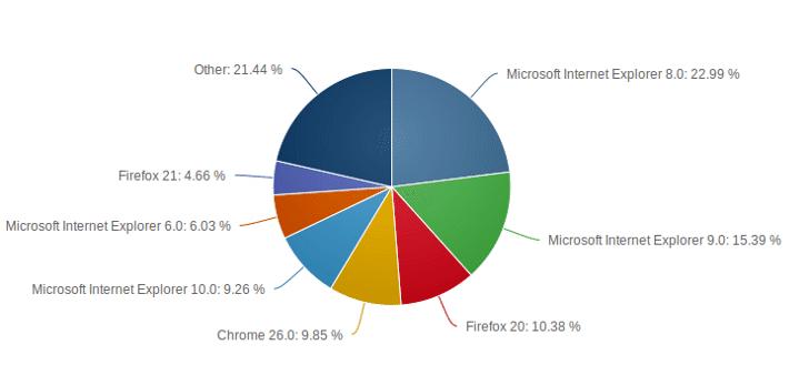 internet_browser_usage_June_2013