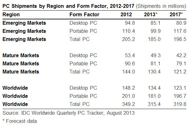 IDC_PC_Market_2013_update_1