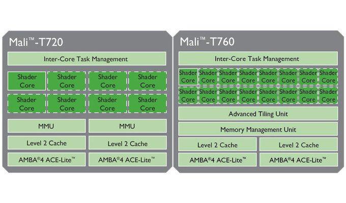 MALI-T7xx