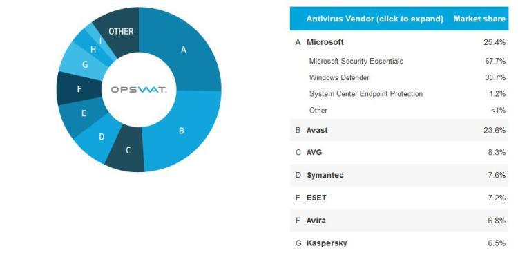 microsoft_av_market_share