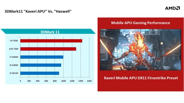 AMD-Mobile-Kaveri-APUs-Gaming-Performance-635x356