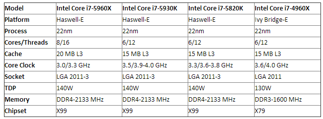 intel_haswell_e_spec_table
