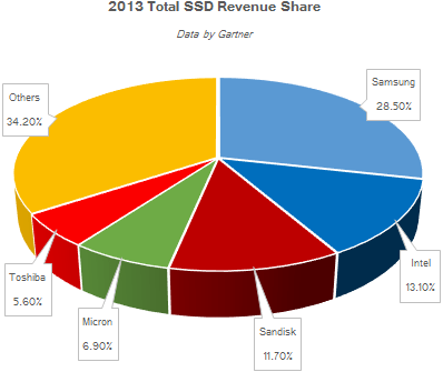 gartner_ssd_revenue_market_share