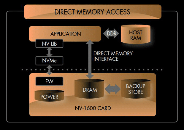 PCM-NVMe-direct-memory-access