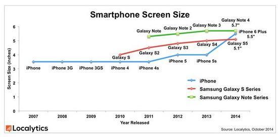 smart phone screen size