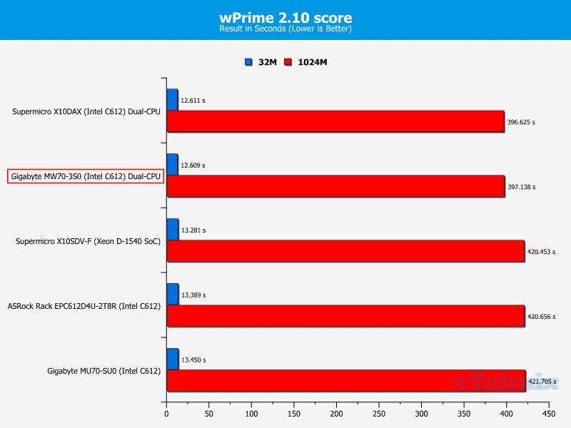 Gigabye_MW70-3S0-Chart-CPU_wPrime