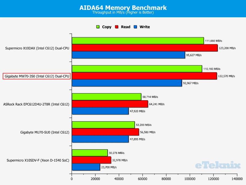 Gigabye_MW70-3S0-Chart-RAM_AIDA