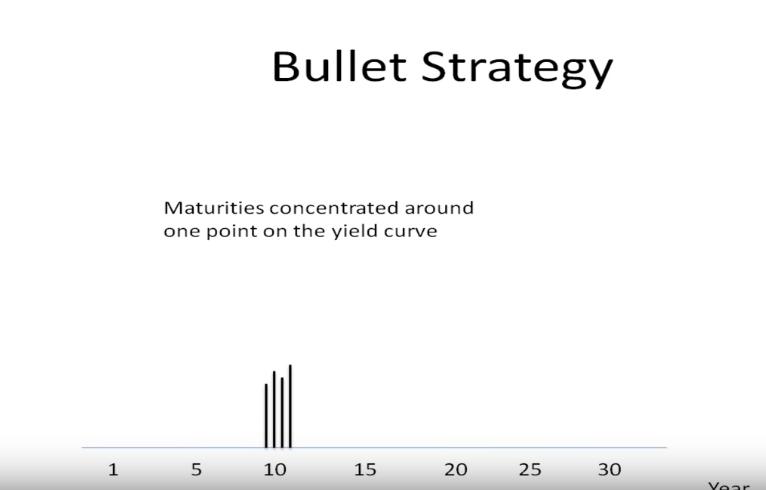 Bond Portfolio Management Bullet Vs Barbell Strategies