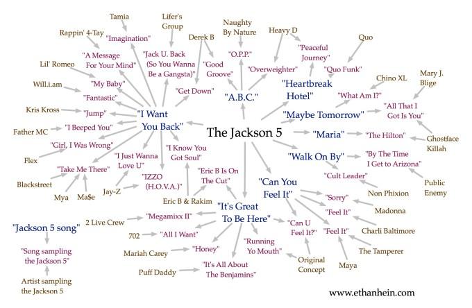 Jackson 5 sample map