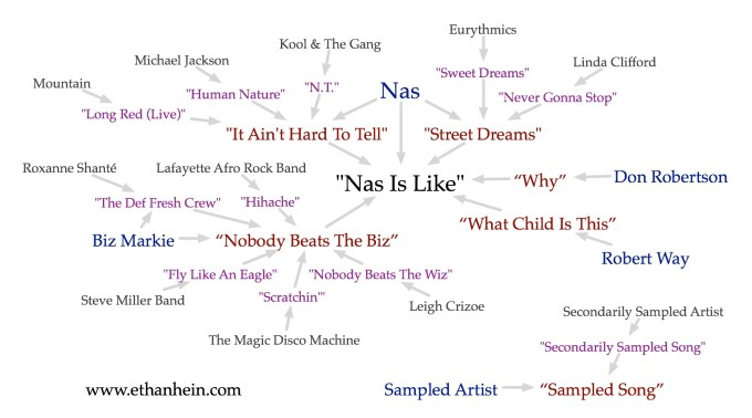 Nas Is Like sample map